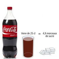 Coca-Cola  - Nombre de morceaux de sucre par portion