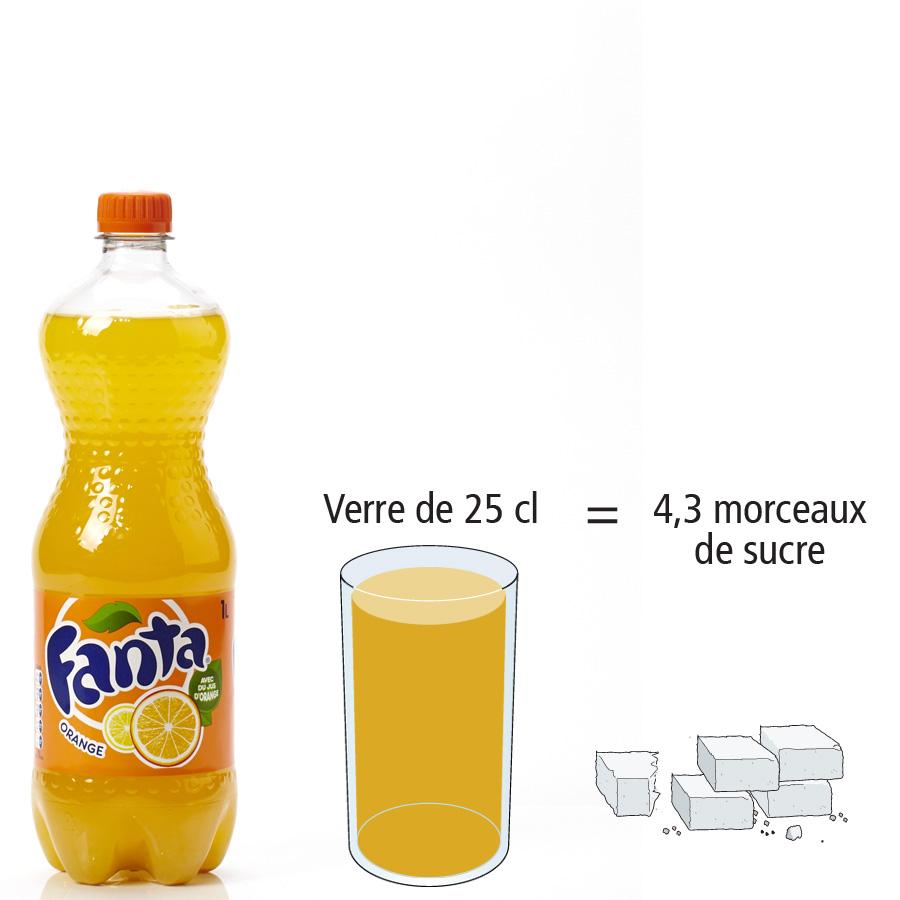 Fanta Orange - Nombre de morceaux de sucre par portion