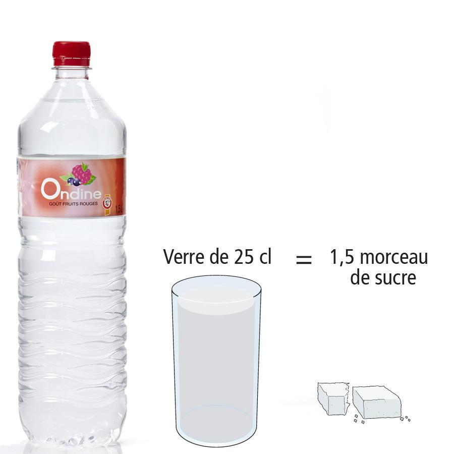 Ondine (Intermarché) Goût fruits rouges - Nombre de morceaux de sucre par portion