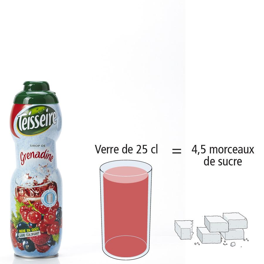 Teisseire Sirop de grenadine - Nombre de morceaux de sucre par portion